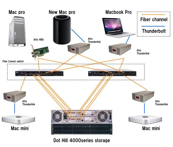 serversystem