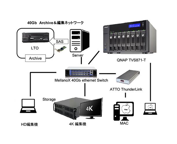 systemmap