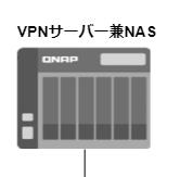 NAS兼VPN